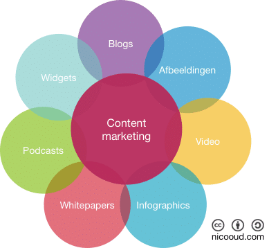 Contentmarketing elementen