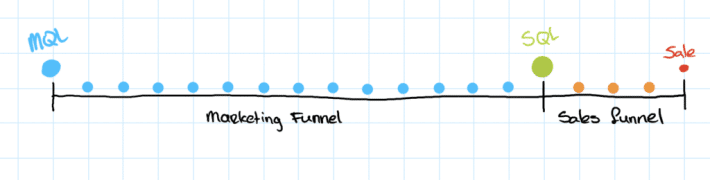 marketing- en sales funnel