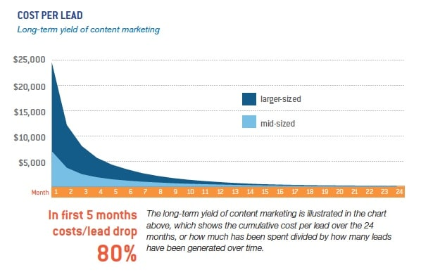 roi contentmarketing
