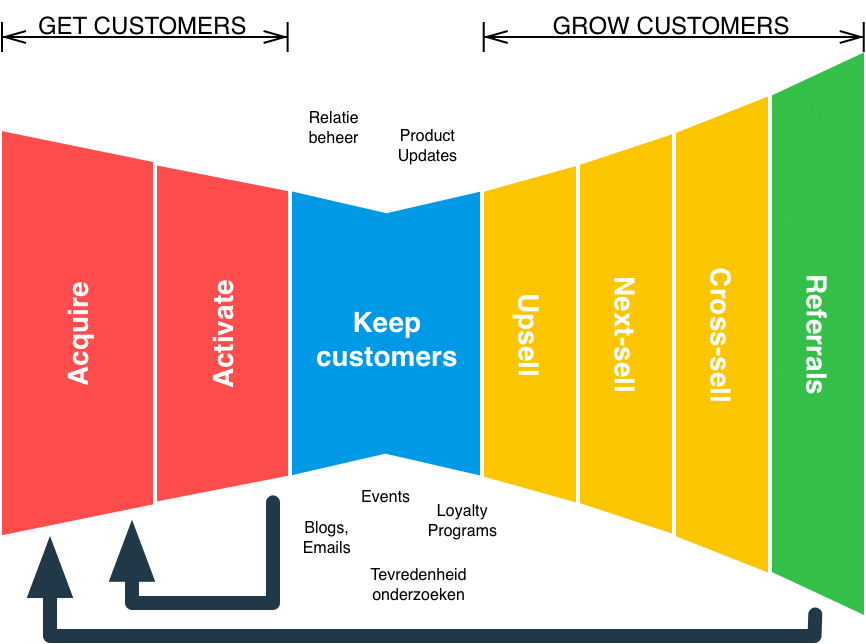 Get and Grow customers